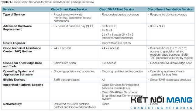 Cisco Smart Services