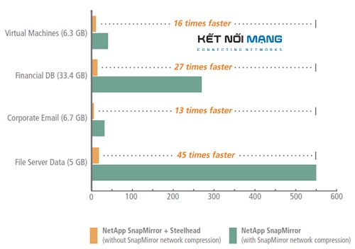 NetApp SnapMirror Data Replication – LAN-like performance with SteelHead WAN Optimization.